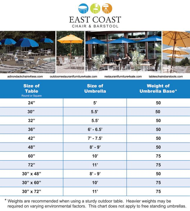 Which Size Umbrella Do You Need For Your Restaurant Table? | Outdoor  Furniture