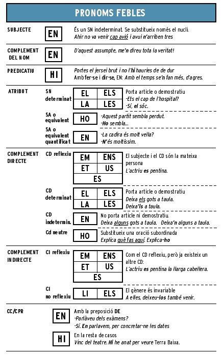 140 Teaching Catalan Ideas Teaching Language Catalan Language