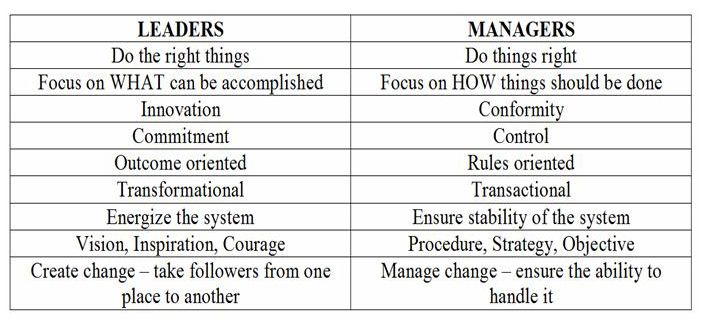 Leadership and management the differences and overlap