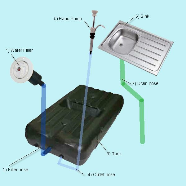 Design your RV or Caravan Plumbing System Caravans Plus