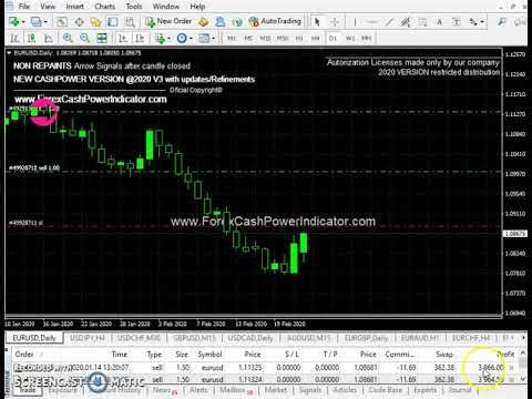 Forex Indicator Sell In Eurusd D1 Timeframe Opens And Running 02