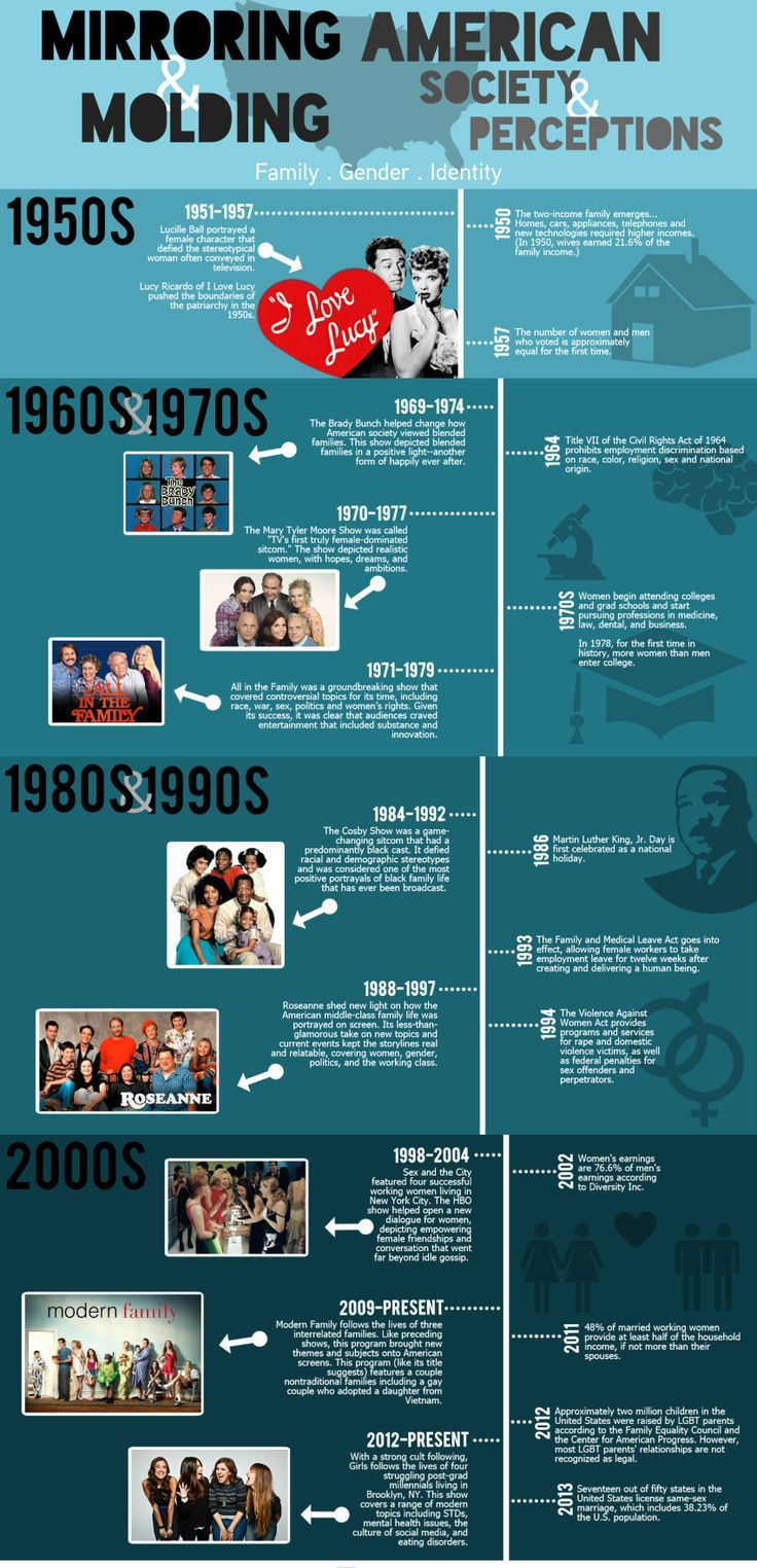Related image Infographic, Society, Gender identity