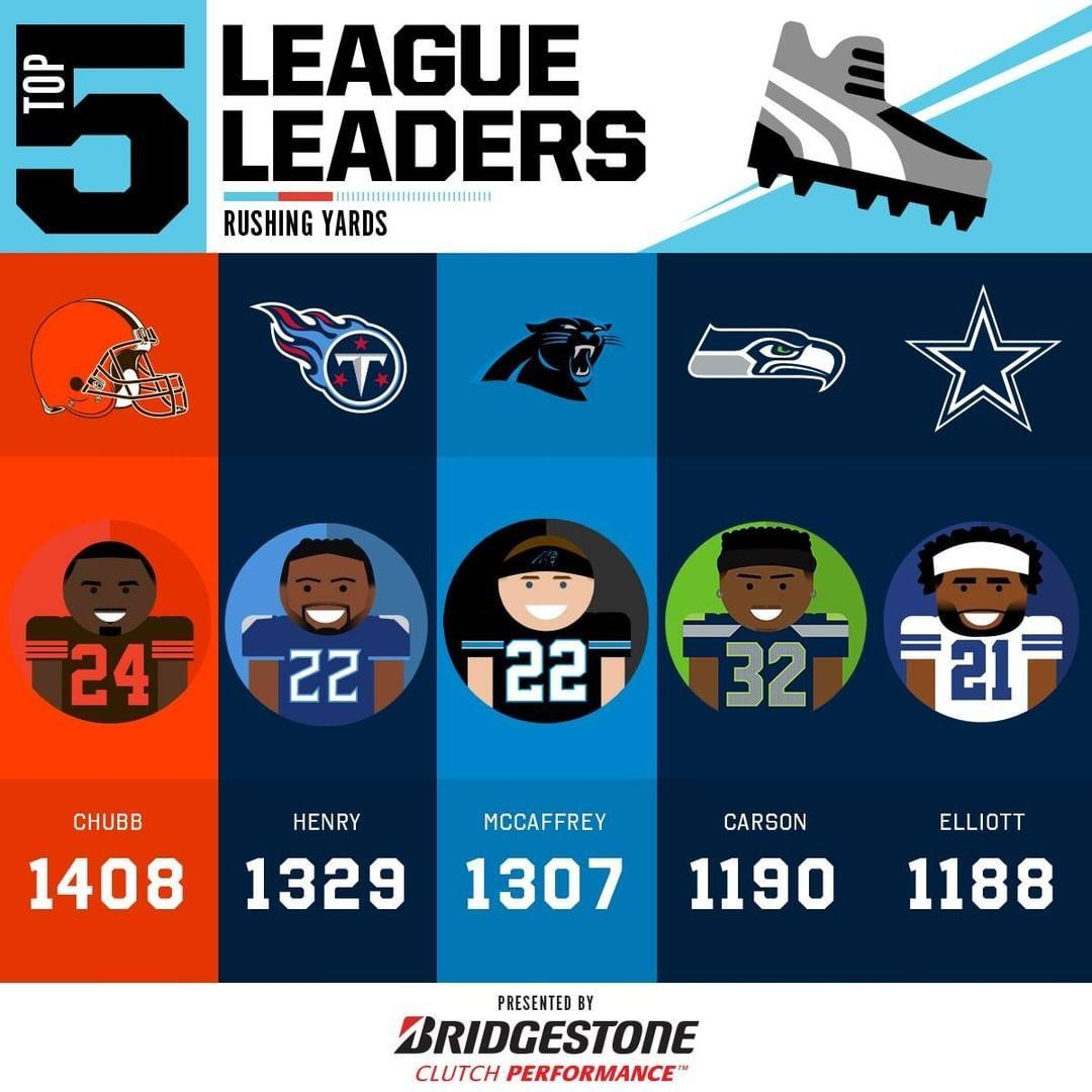 Nfl 2019 Rushing Yards Leaders Through Week 15 Big4 Bigfour Big4 Bigfour Big4 Bigfou Indianapolis Colts Logo National Football League Nfl
