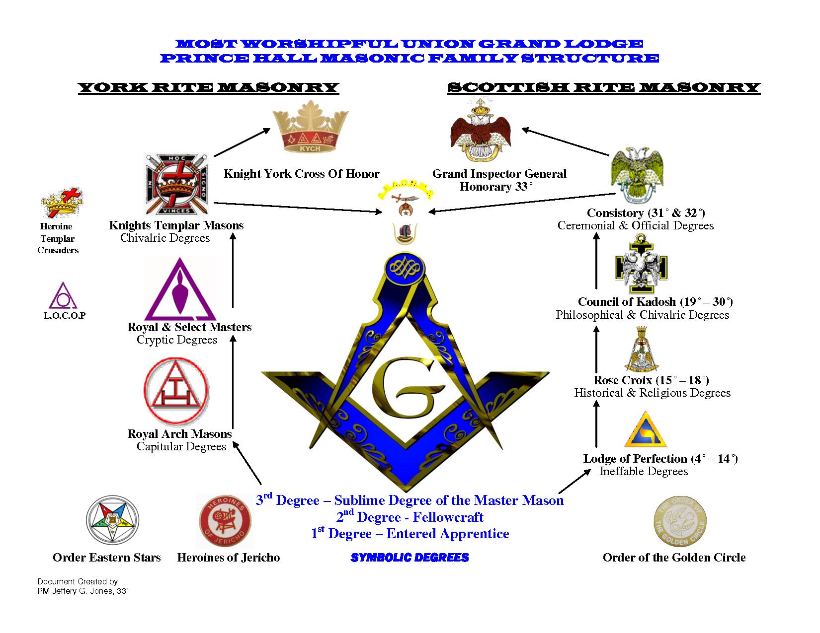 17 best images about masonic lodge arches masons 17 best images about masonic lodge arches masons and york