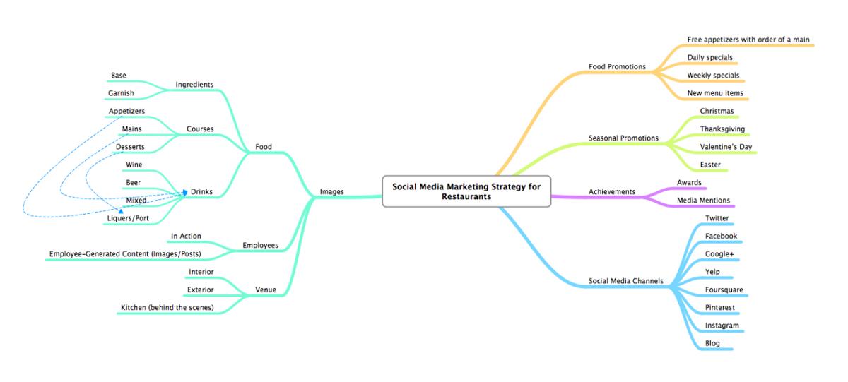 Social Media Marketing Strategies For Restaurants — Social Media — Medium