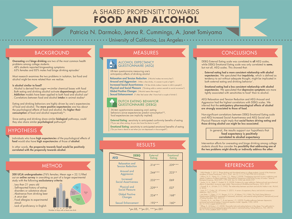 Poster design questionnaire - Find This Pin And More On Academic Poster Design By Maiitaneleal