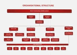 process flow diagram of kfc image result for organization of kfc  image result for organization of kfc