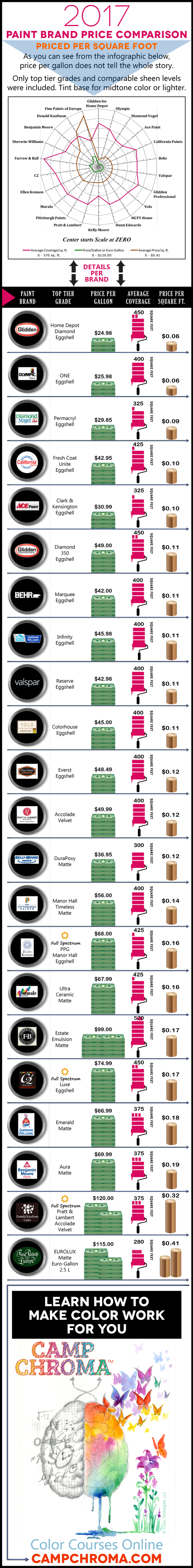 Paint Price Comparison 2017 Infographic Includes 22 Major Brands How To Design Tips Paint