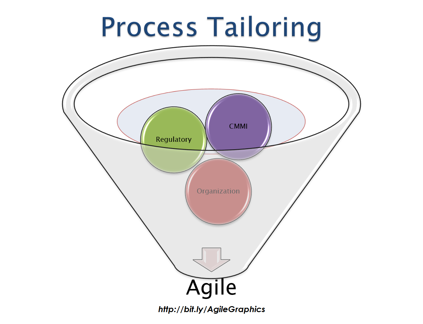 Process Tailoring | Tablero Ágil | Pinterest