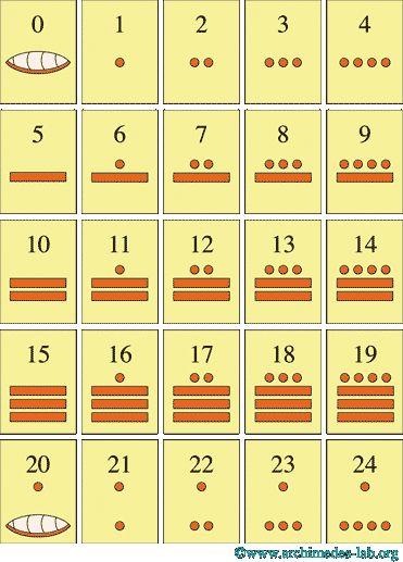 Mayan Numerals Math Ideas Pinterest Maya Symbols And Language