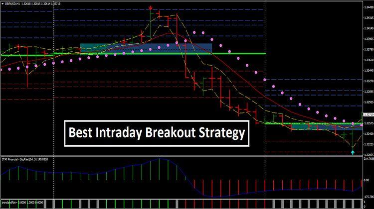Best Intraday Breakout Strategy World