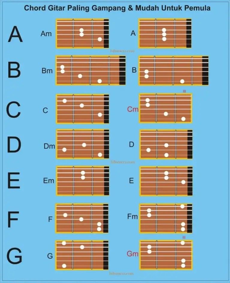 Chord Zona Nyaman Mudah : chord, nyaman, mudah, Kunci, Dasar, Gitar, Pemula