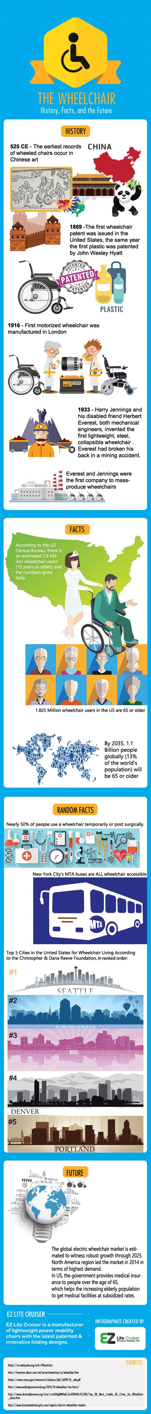Historical Facts, Figures, and the Future of Wheelchair Usage