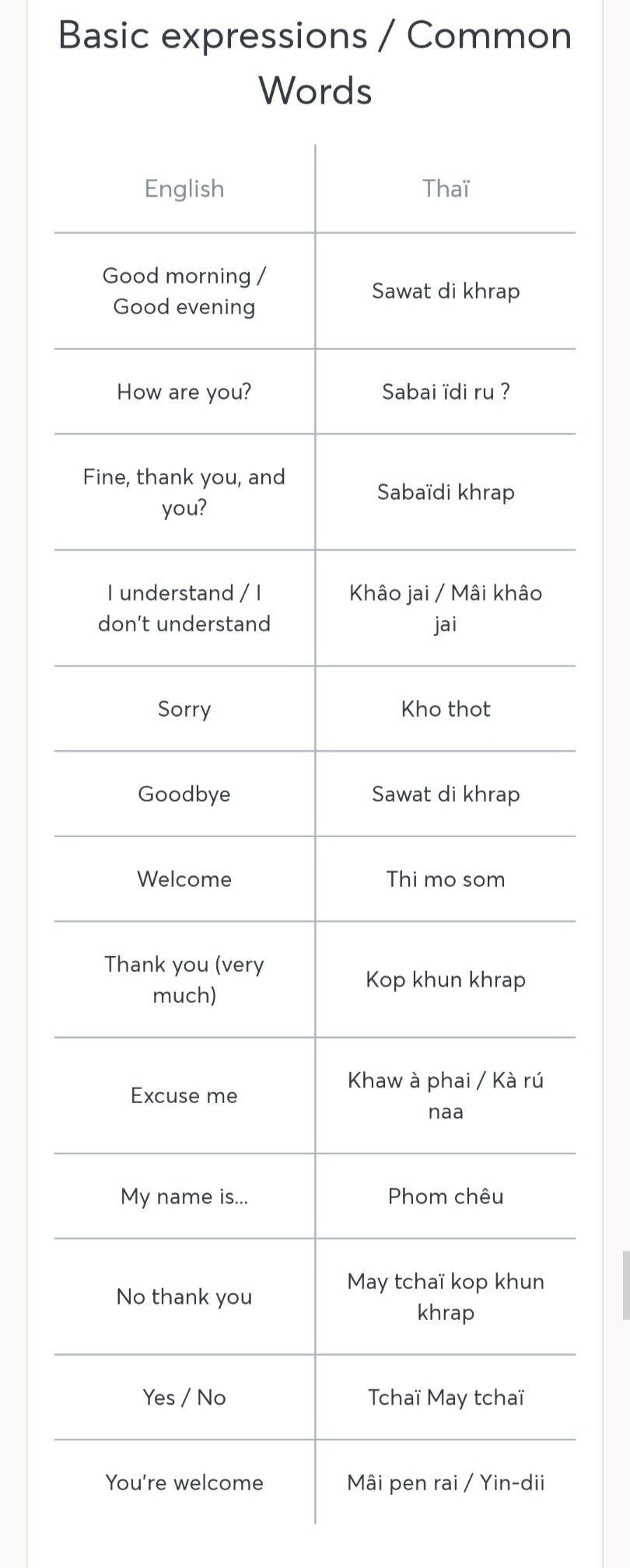 Pin Oleh Navin Sahay Di Travel Thai Phrases For Tourist Belajar Jenis Huruf Tulisan Bahasa