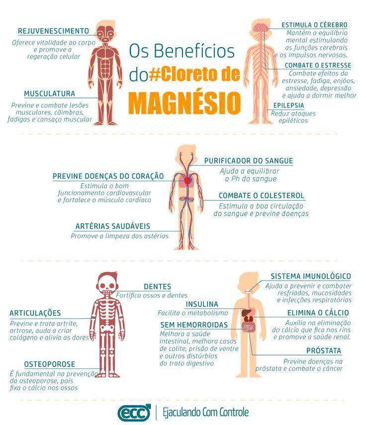 Resultado De Imagen Para Uso Del Cloruro De Magnesio En El Ph Nutricion Y Salud Consejos Beneficios Cloruro De Magnesio