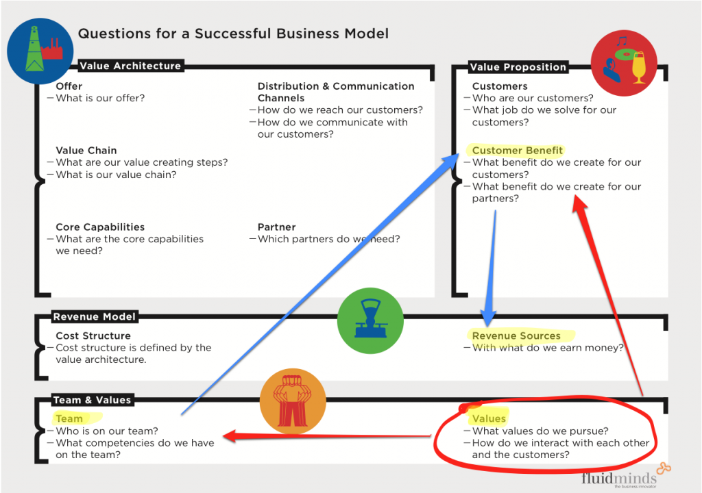 Value Creation Through Values In Business Models Best Business Ideas Business Business Strategy