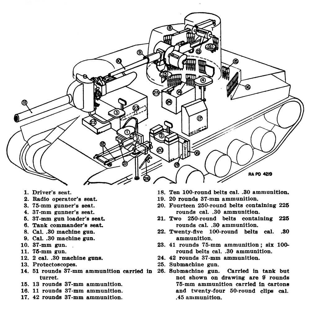 M3 Medium Tank Armament. (U.S. War Department Technical