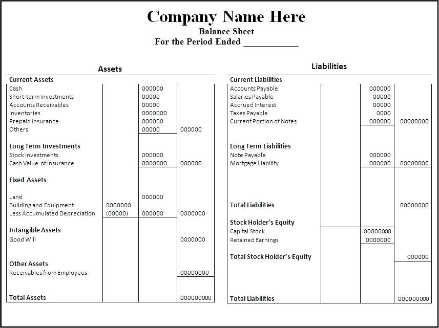Balance Sheet Projections Template (With images) | Balance ...