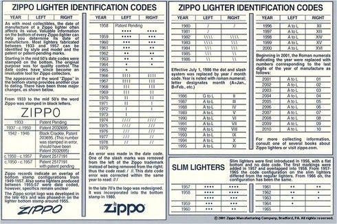 Chart code zippo date Zippo Dating