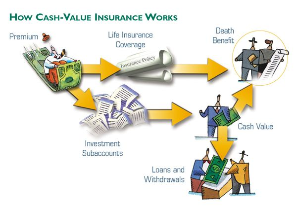 How Cash Value Insurance Works Life Insurance Agent Life
