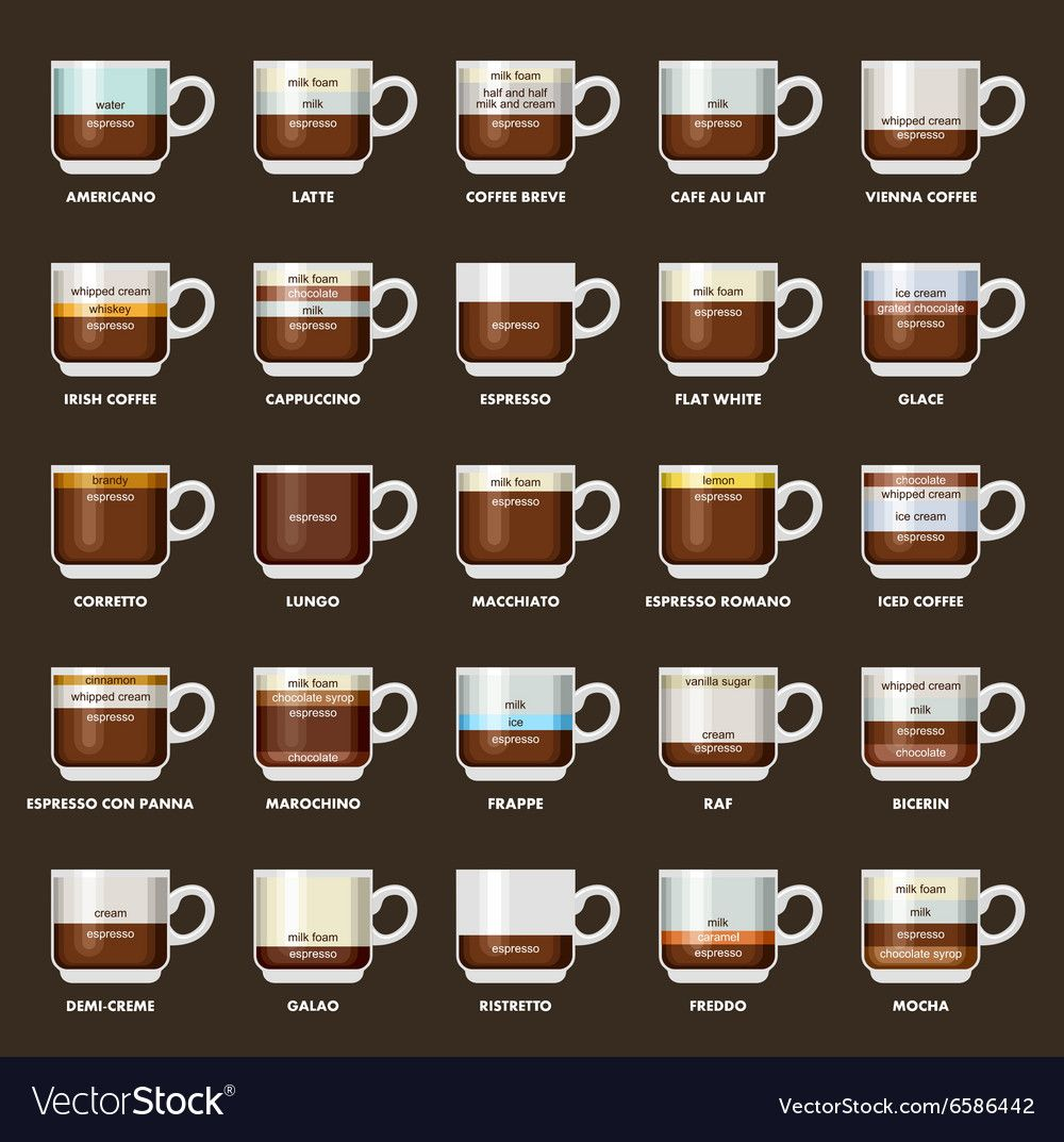 Infographic With Coffee Types Recipes Proportions Menu Dark Background Download