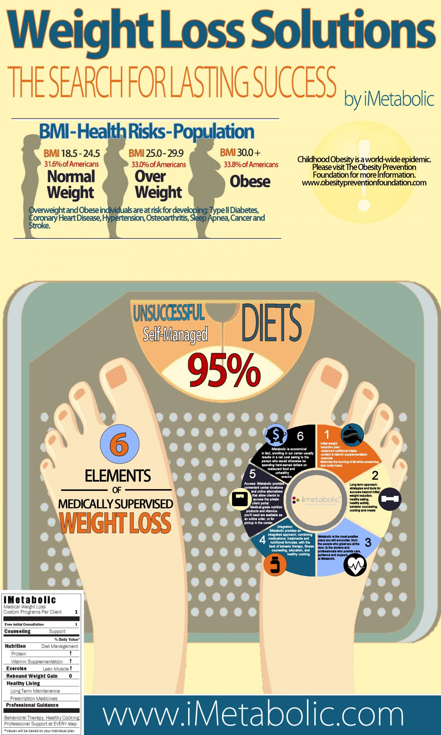 Best diet for burning fat fast image 2