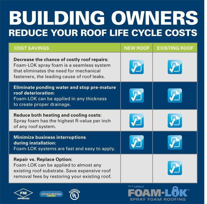 Building Owners Reduce Your Roof Life Cycle Costs Roofing Florida Roofingcompany Miami Fortlauderdale Westp Life Cycle Costing Commercial Roofing Roofing