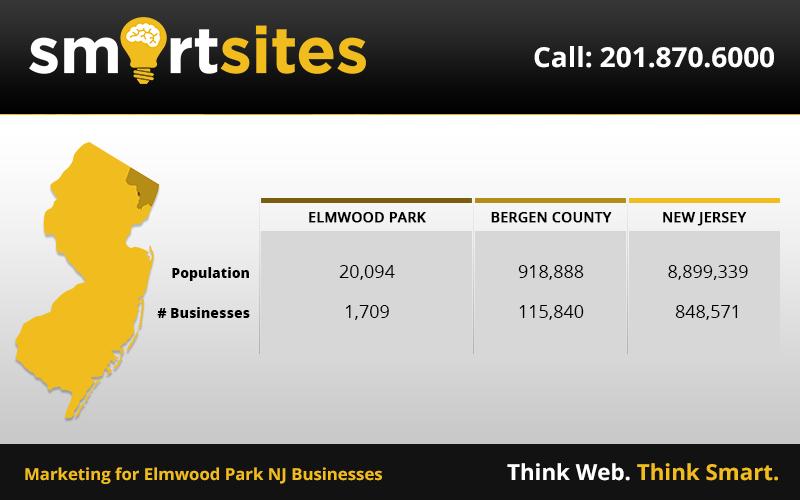 Marketing Statistics for Elmwood Park New Jersey Businesses. 20,094 population, 1,709 businesses. #ElmwoodParkNewJersey