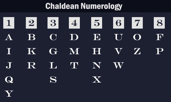 numbers for alphabets allocated just for numerology