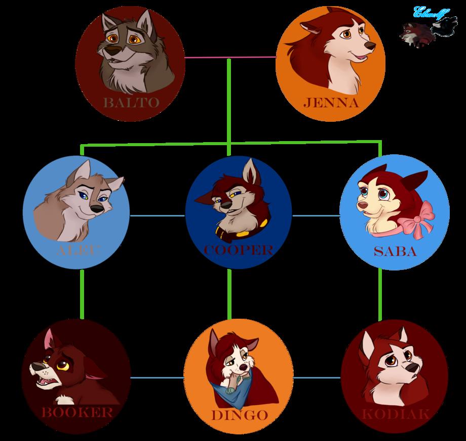 Balto S Family Tree By Buck Wolfdog Deviantart Com On Deviantart Family Tree Drawings Wolf Dog
