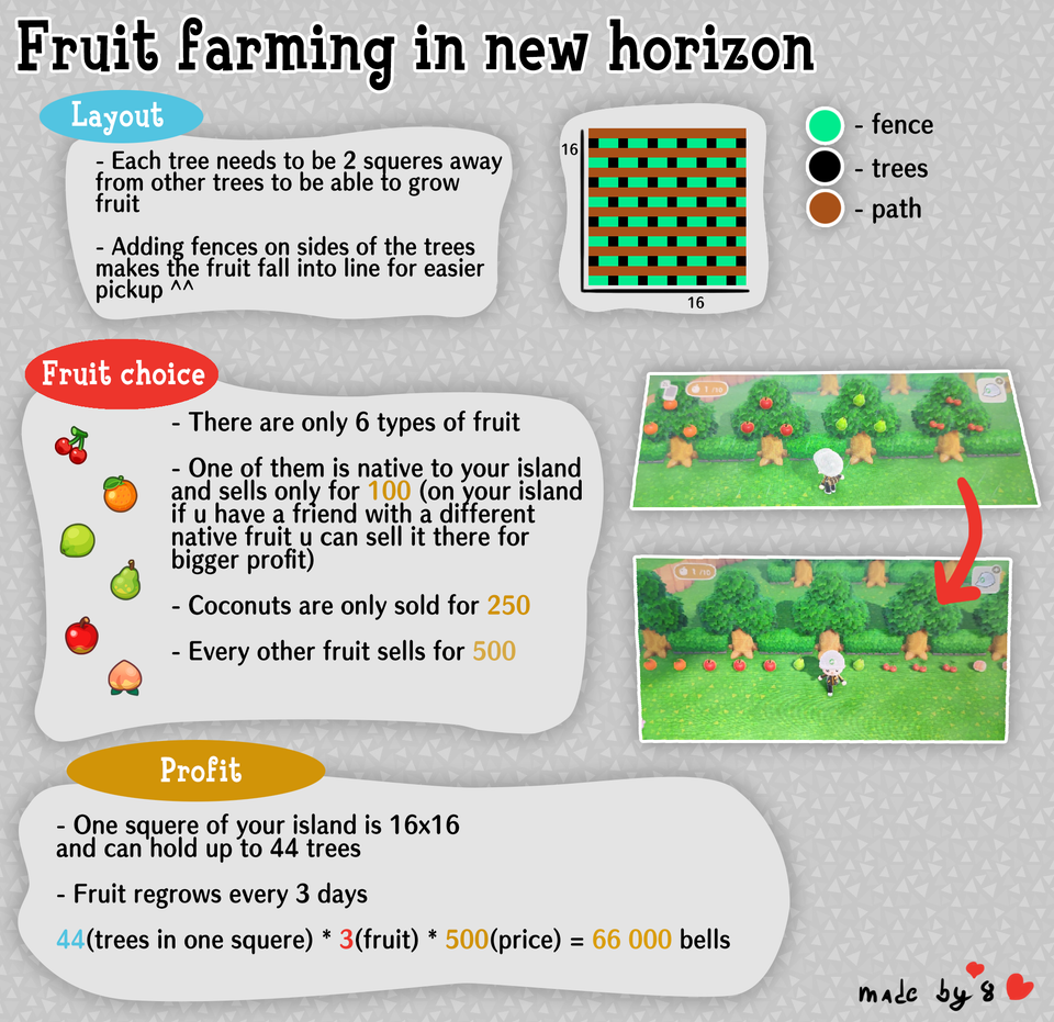 Made A Little Fruit Farming Guide Ac Newhorizons Animal Crossing Memes Animal Crossing New Animal Crossing