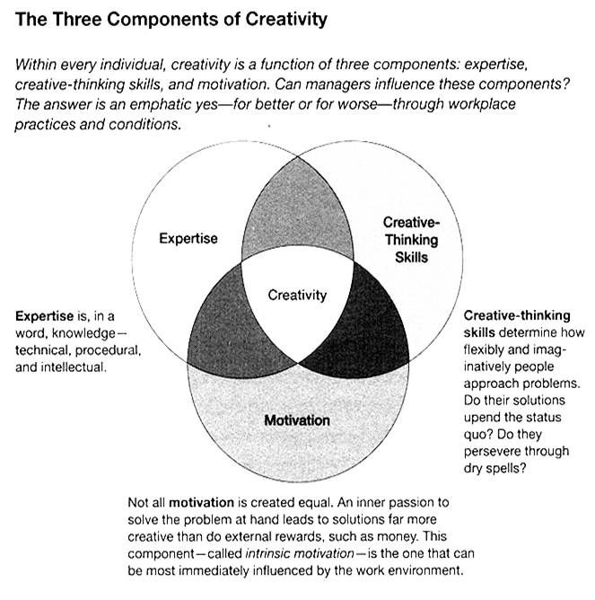 Teresa Amabile Interview on Unlocking Creativity at Work