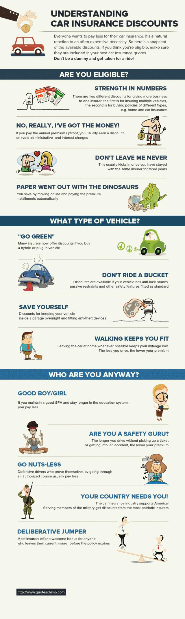 Understanding Car Insurance Discounts Car Insurance Cheap Car