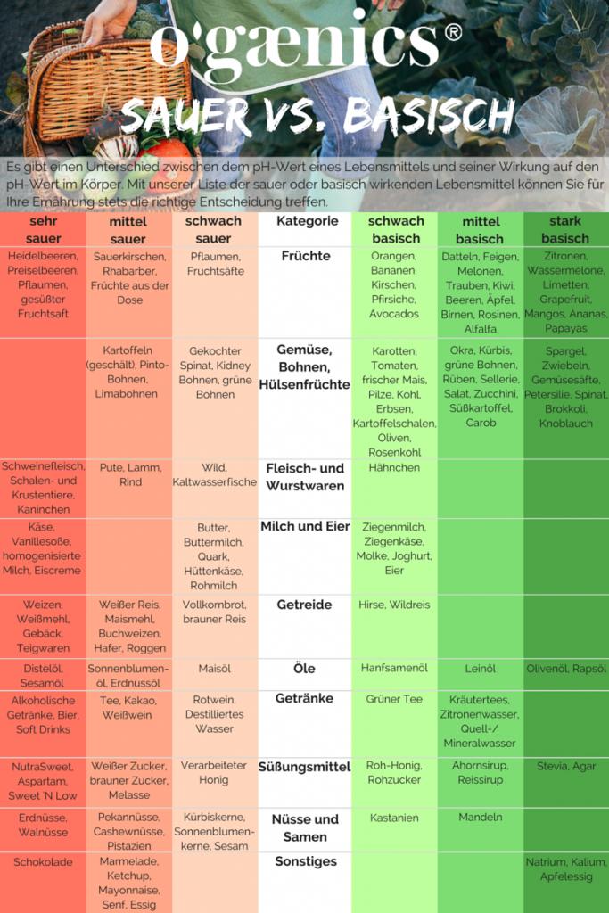Basisch by nature: Ihr Guide zur Säure-Basen-Balance