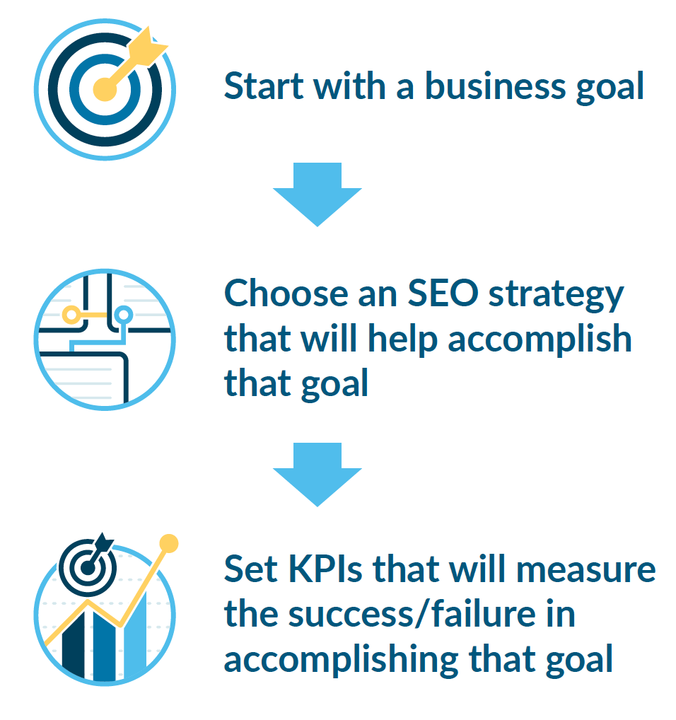 7 Proven Seo Reporting Best Practices That Boost Client Retention Web Design Quotes Seo Plan Line Graphs