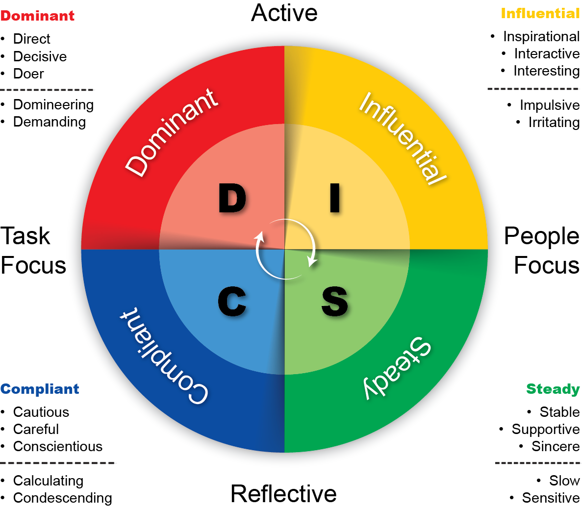 Tse 126 Learn How Disc Profiling Can Help You Sell