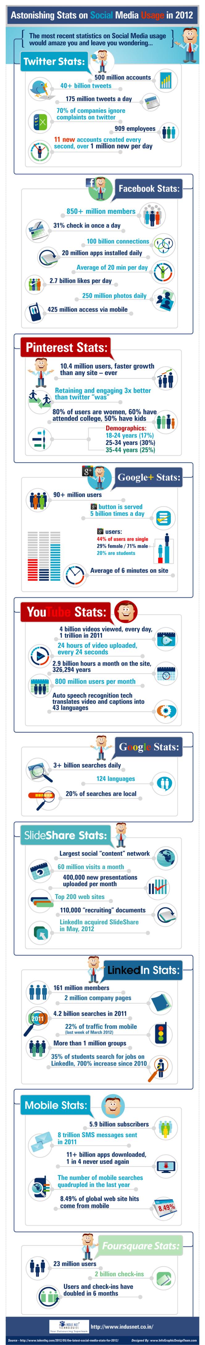 Astonishing Stats on #SocialMedia Usage in 2012 [#Infographic]