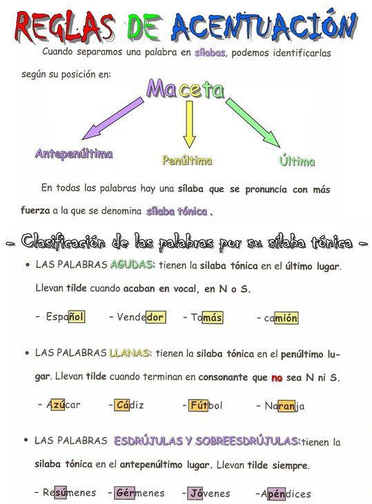 Reglas De Acentuación Diptongos E Hiatos Apoyo A La Integración Teaching Spanish Spanish Teaching Resources How To Speak Spanish