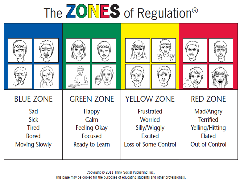 Zones of Regulation learning the color zones and what