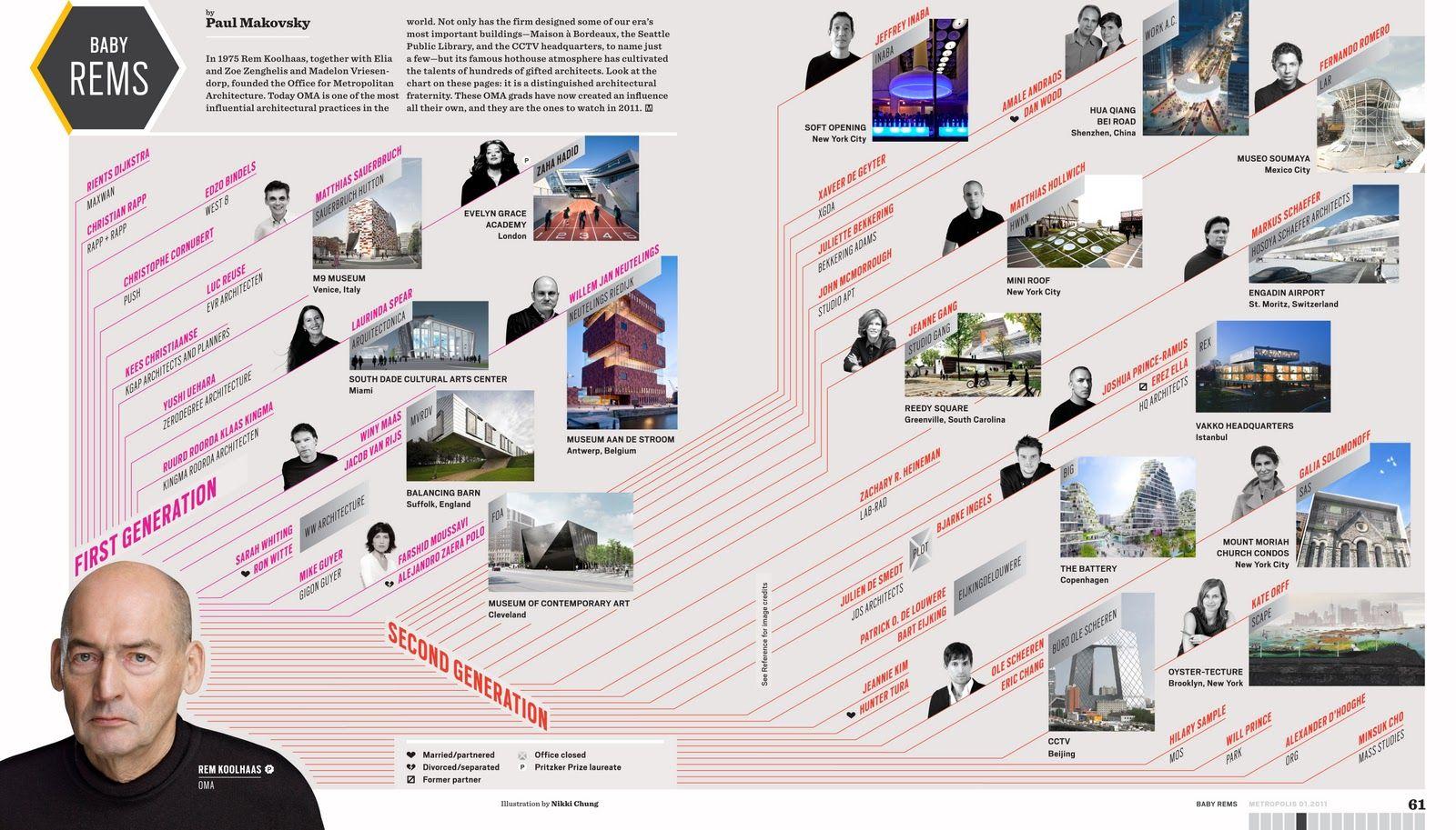 Rem Koolhaas Diagrams #architecture #Koolhaas #OMA #Rem Pinned by ...