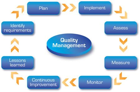 Quality Management  Study Purpose Only    Management