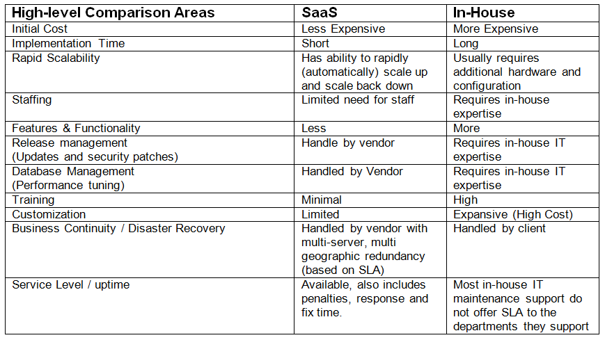 Saas Vs In House Dam Which Is Right For You Digital Asset Management Asset Management Dam