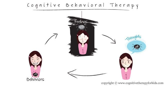 What is Cognitive-Behavioral Therapy (CBT)?