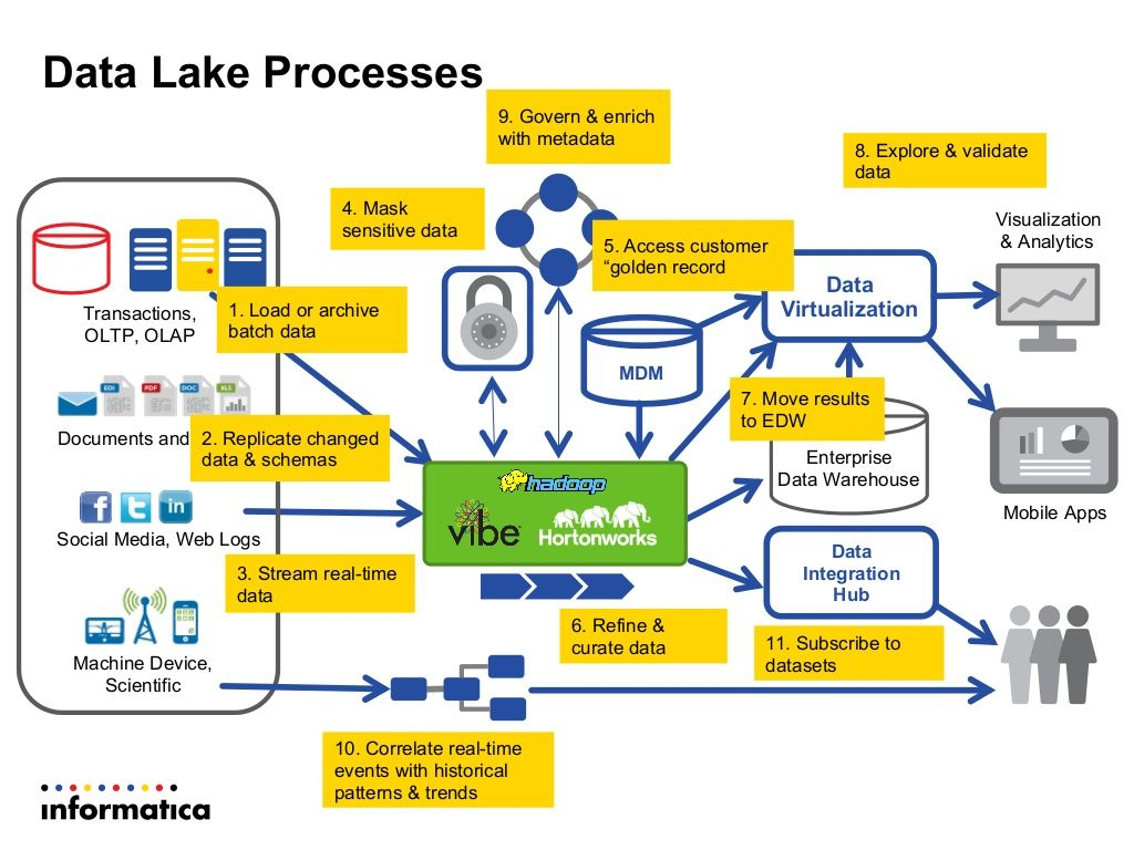 Modern Data Architecture for a Data Lake with Informatica ...