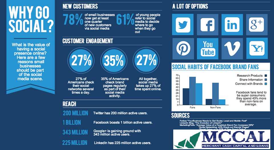 Why Small Businesses Need To Go Social Smallbusinessloans Visit Us At Www Social Media Marketing Services Social Media Infographic Social Media Optimization