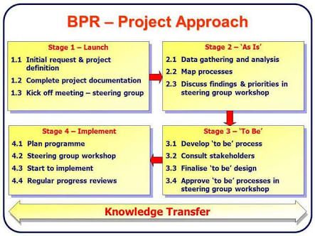 Business Process Reengineering Google Search Blank Lesson Plan Template How To Plan Rn Resume Template
