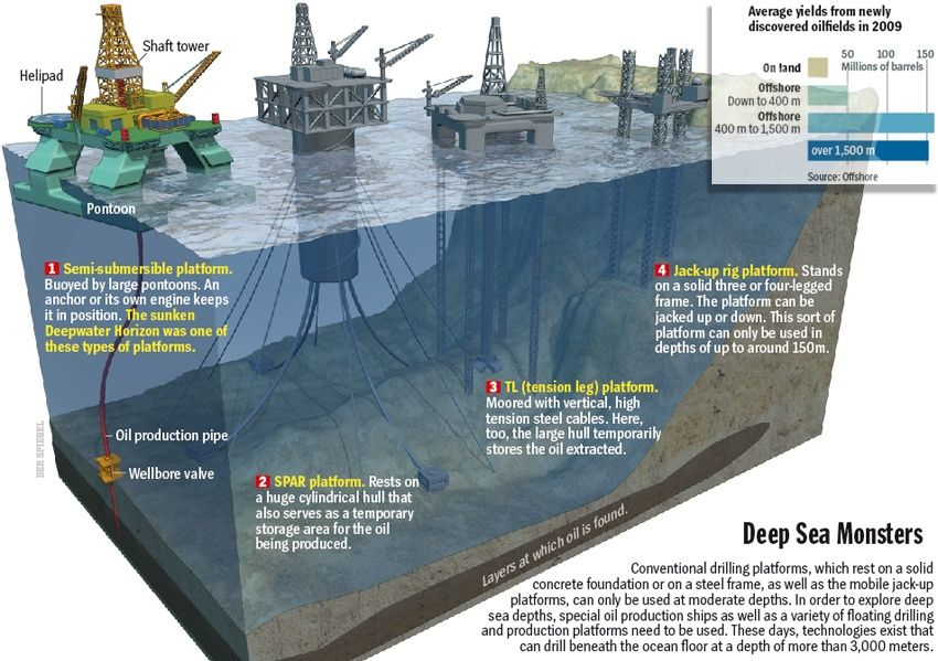Want to know about Sub-sea Drilling and Exploration? Read Here ...