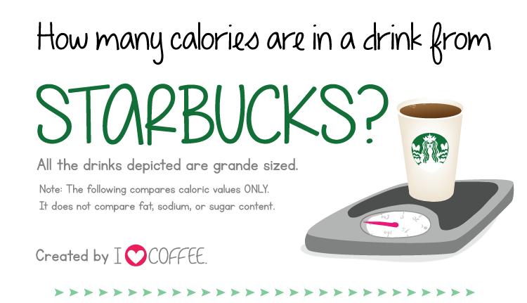 Wie viele Kalorien stecken in Starbucks-Getränken? [Infografik ...