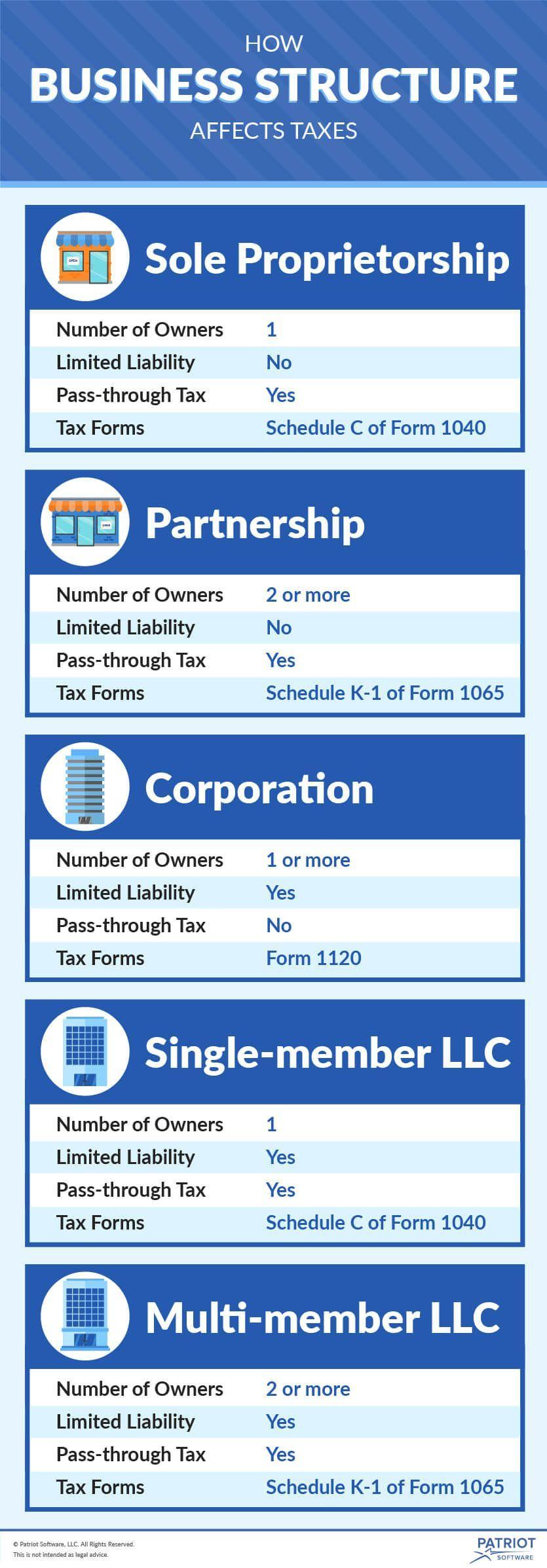 Business Entity Tax Basics Business checklist, Business