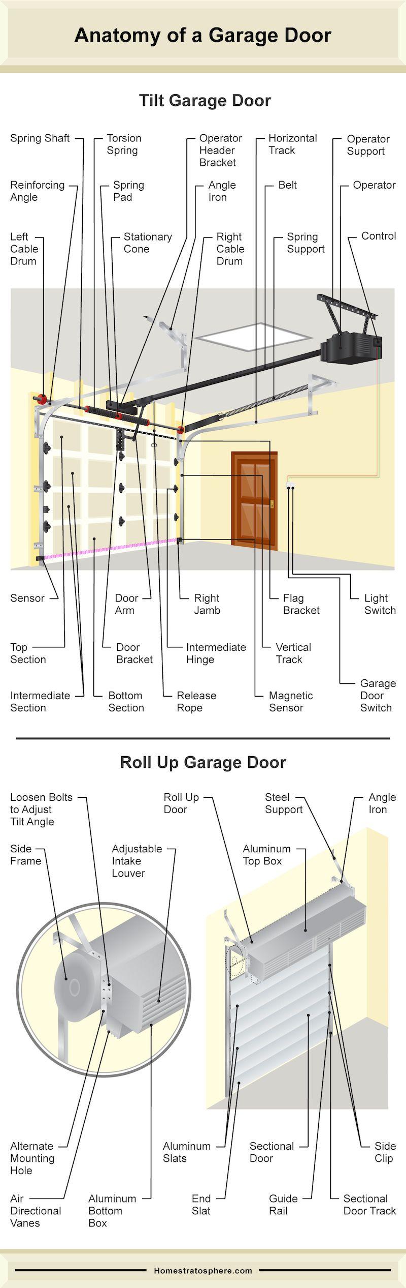 Parts Of Garage Door Image collections - door design for home